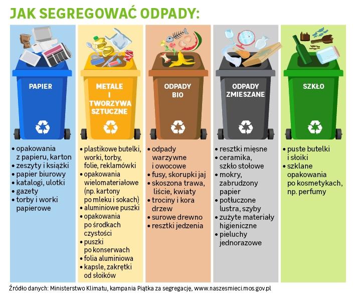 instrukcja segregacji śmieci, podział na frakcje
