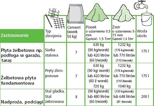 Cena betonu b25 m3